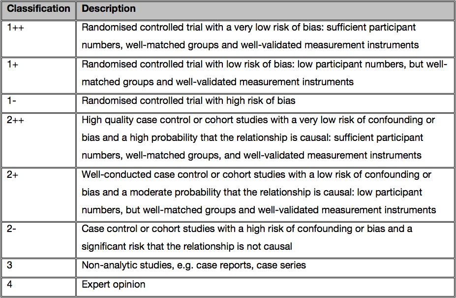 Table 1. Classification of studies based on levels of evidence