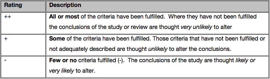 Table 2. Criteria for overall assessment of studies