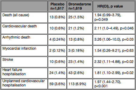 Table 2. Results of the PALLAS study