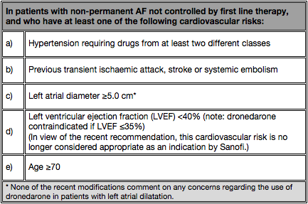 Table 3: NICE recommended indication for the management of patients with non-permanent atrial fibrillation (lasting for ≤1 year)9