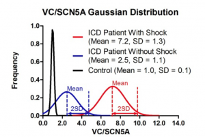 Figure 1: Distribution of test values in controls (black), patients with HF and no ICD shocks (i.e. no sudden death episodes; blue), and patients with HF and an ICD shock (i.e. an aborted sudden death episode; red).