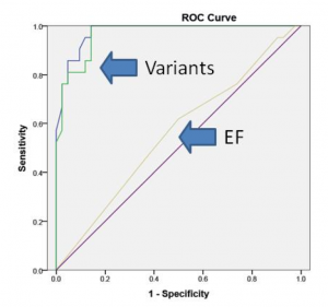 Figure 2. ROC curve for the PulsePredic assay generated to evaluate the performance of the variants and ejection fraction (EF) ≤ 20% in distinguishing the need for an ICD. Area under the curve (95% CI): Variant C (blue) = 0.98 (0.95, 1.00), Variant D (green) = 0.97 (0.93, 1.00), EF ≤ 20% (gold) = 0.61 (0.41, 0.71). The purple line is the line of no discrimination or a test with no discrimination power.