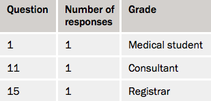 Table 2. Breakdown of those who did not refer to a cardiologist when urgently indicated
