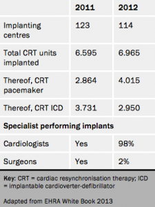 CRT units implanted and number of implanting centres