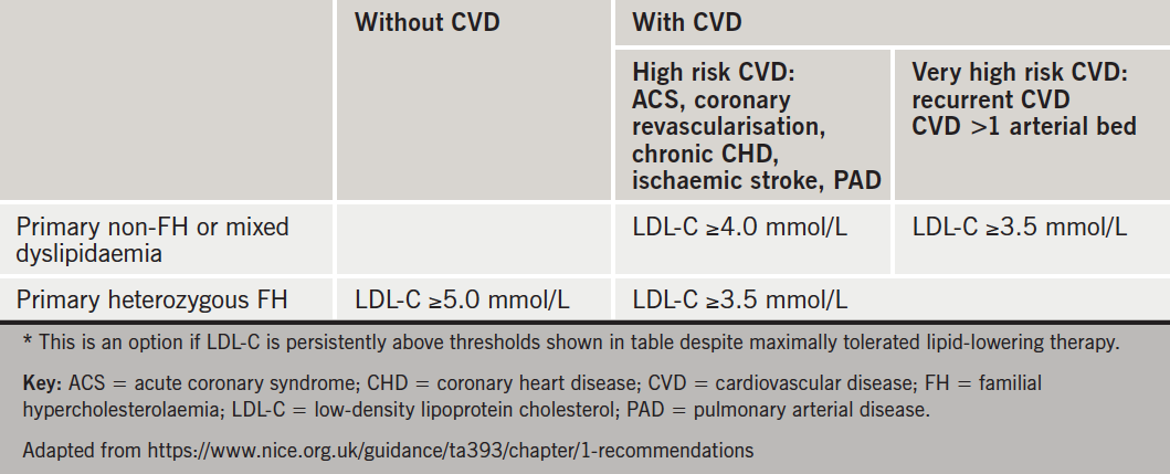 Table 1. NICE guidance for alirocumab* for primary hypercholesterolaemia or mixed dyslipidaemia